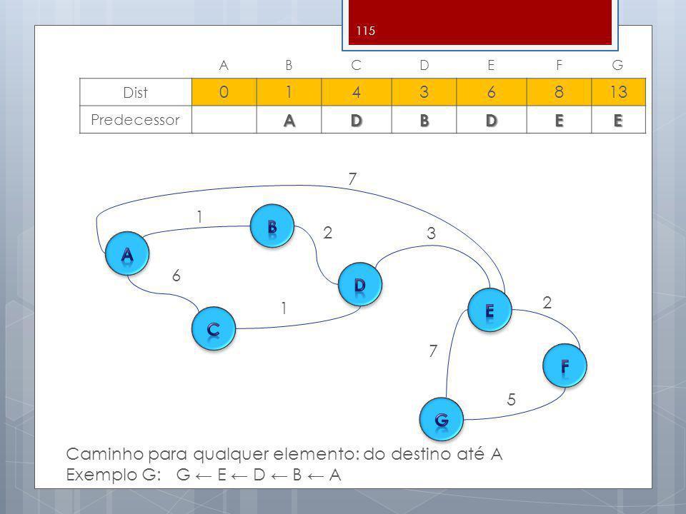 115 ABCDEFG Dist 01436813 PredecessorADBDEE 3 7 1 2 1 6 7 2 5 Caminho para qualquer elemento: do destino até A Exemplo G: G E D B A