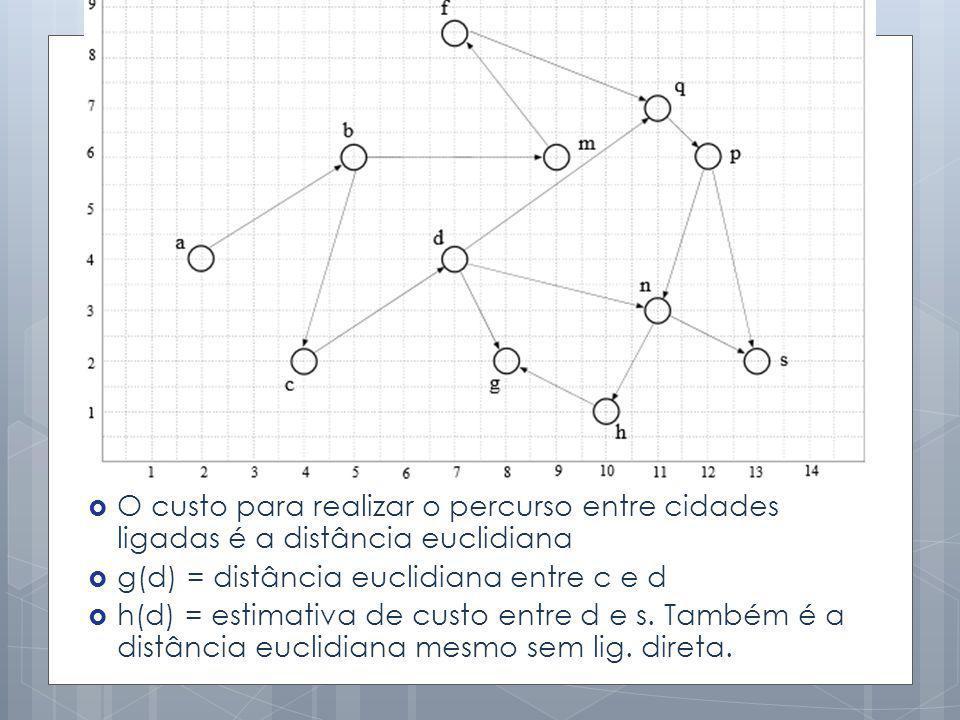O custo para realizar o percurso entre cidades ligadas é a distância euclidiana g(d) = distância euclidiana entre c e d h(d) = estimativa de custo ent
