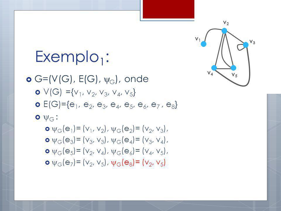 Exemplo 1 : G=(V(G), E(G), G ), onde V(G) ={v 1, v 2, v 3, v 4, v 5 } E(G)={e 1, e 2, e 3, e 4, e 5, e 6, e 7, e 8 } G : G (e 1 )= (v 1, v 2 ), G (e 2