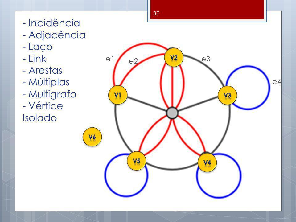 - Incidência - Adjacência - Laço - Link - Arestas - Múltiplas - Multigrafo - Vértice Isolado 37 e1 e2 e3 e4