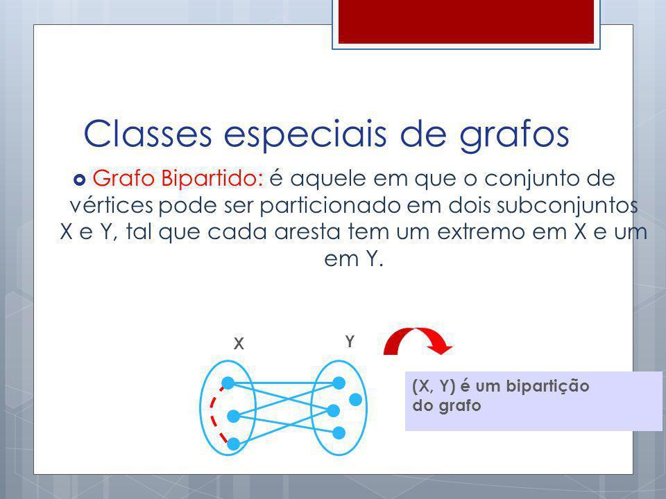 Classes especiais de grafos Grafo Bipartido: é aquele em que o conjunto de vértices pode ser particionado em dois subconjuntos X e Y, tal que cada are