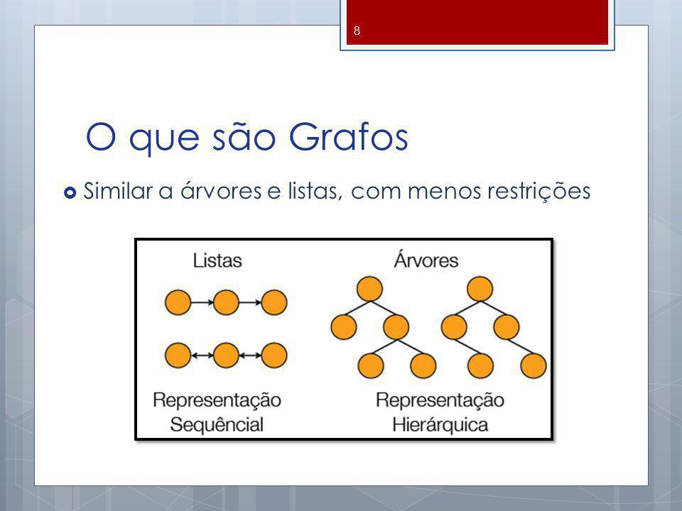 O que são Grafos Similar a árvores e listas, com menos restrições 8