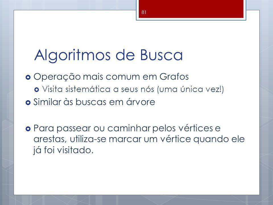 Algoritmos de Busca Operação mais comum em Grafos Visita sistemática a seus nós (uma única vez!) Similar às buscas em árvore Para passear ou caminhar