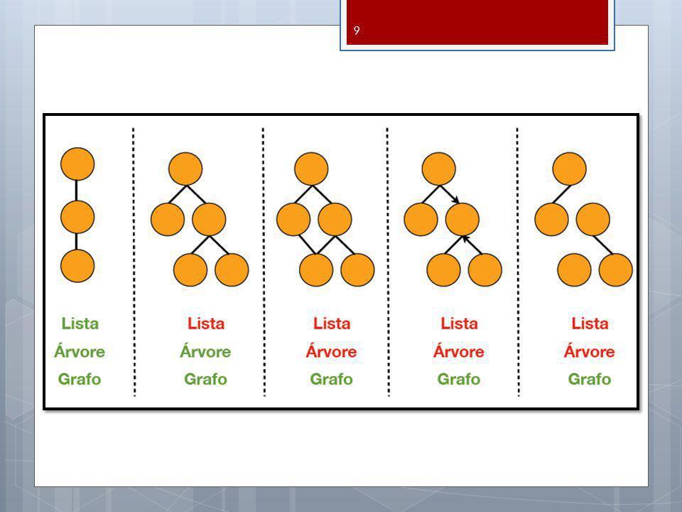 Exemplo 1 : G=(V(G), E(G), G ), onde V(G) ={v 1, v 2, v 3, v 4, v 5 } E(G)={e 1, e 2, e 3, e 4, e 5, e 6, e 7, e 8 } G : G (e 1 )= (v 1, v 2 ), G (e 2 )= (v 2, v 3 ), G (e 3 )= (v 3, v 3 ), G (e 4 )= (v 3, v 4 ), G (e 5 )= (v 2, v 4 ), G (e 6 )= (v 4, v 5 ), G (e 7 )= (v 2, v 5 ), G (e 8 )= (v 2, v 5 ) v1v1 v2v2 v3v3 v4v4 v5v5