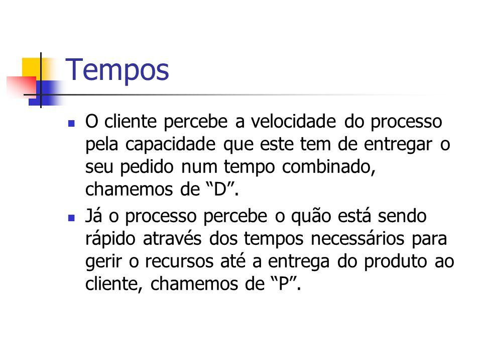 Tempos O cliente percebe a velocidade do processo pela capacidade que este tem de entregar o seu pedido num tempo combinado, chamemos de D.