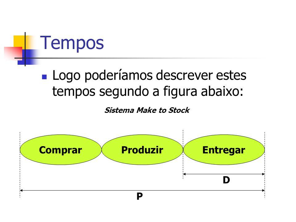Tempos Logo poderíamos descrever estes tempos segundo a figura abaixo: ComprarProduzirEntregar P D Sistema Make to Stock