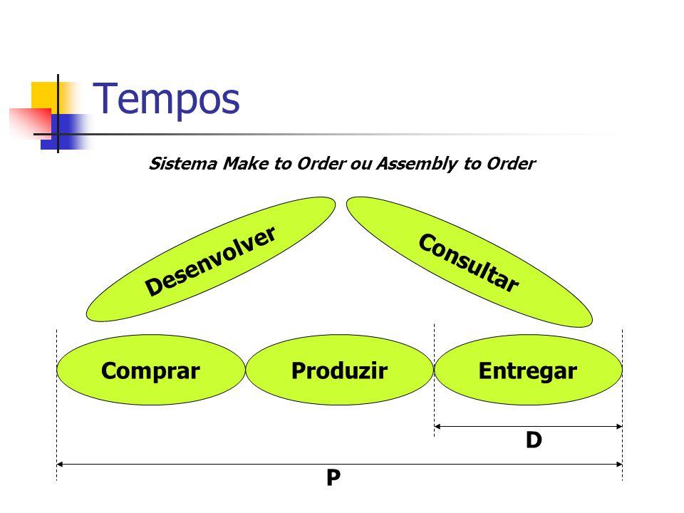 Tempos ComprarProduzirEntregar P D Sistema Make to Order ou Assembly to Order Desenvolver Consultar