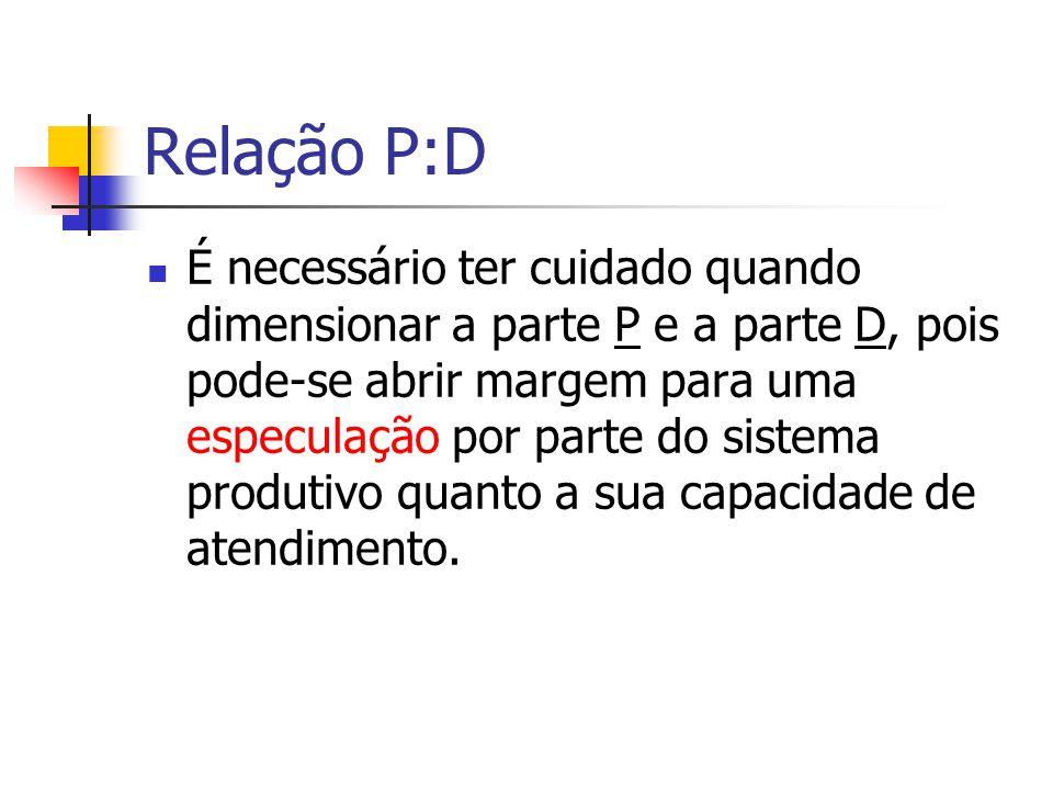 Relação P:D É necessário ter cuidado quando dimensionar a parte P e a parte D, pois pode-se abrir margem para uma especulação por parte do sistema pro