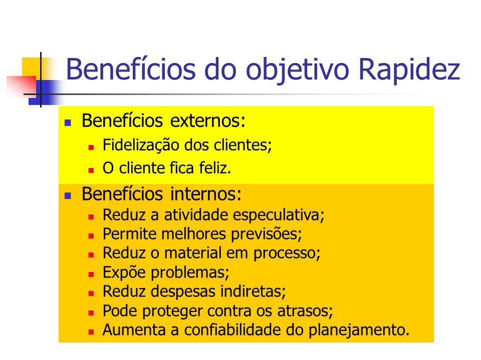 Benefícios do objetivo Rapidez Benefícios externos: Fidelização dos clientes; O cliente fica feliz. Benefícios internos: Reduz a atividade especulativ