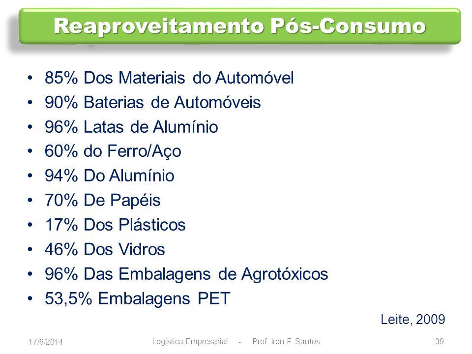 Setor Editorial de Revistas= 50% Setor Editorial de Livros = 20% A 30% E-commerce= 35% Setor de Distrib.