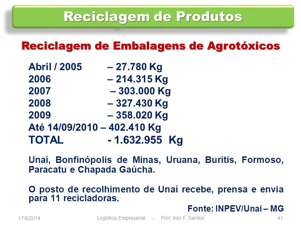 O Brasil gera diariamente milhares de toneladas de resíduos sólidos - ( 240 mil toneladas).