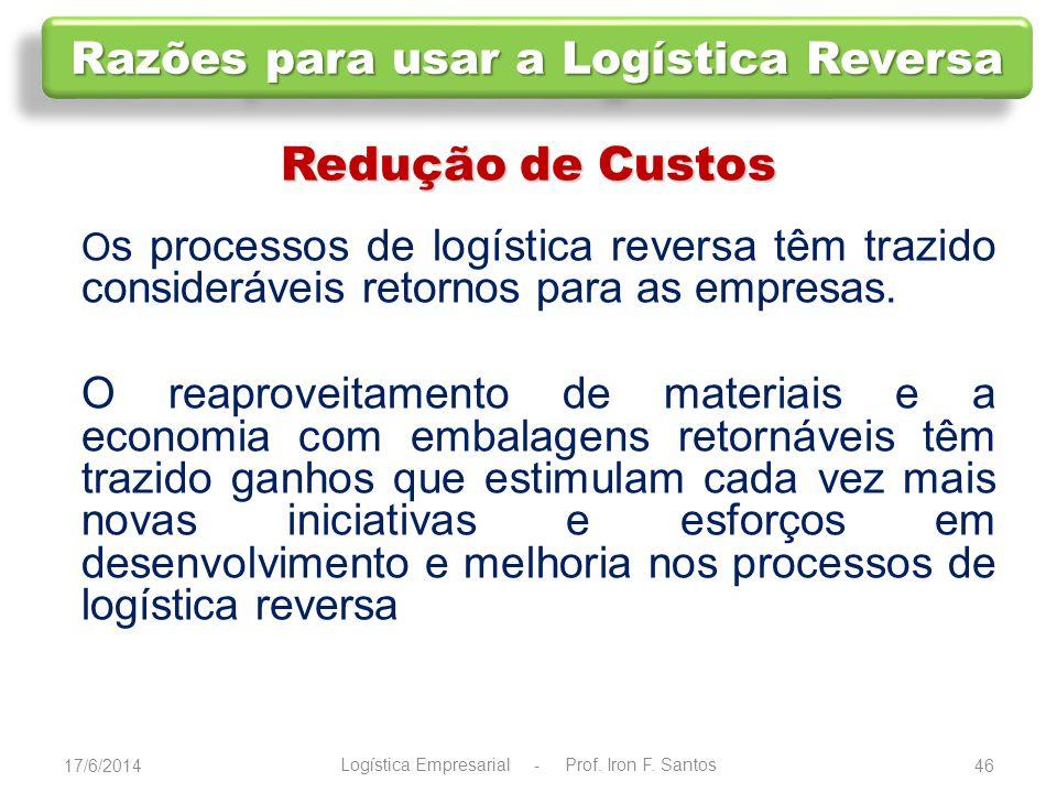17/6/201447 CADEIA DIRETA CADEIA DIRETA PÓS - VENDA PÓS - CONSUMO RESULTADOS LIBERAÇÃO DE ÁREA DE LOJA NO VAREJO REDISTRIBUIÇÃO DE MERCADORIAS RECAPTURA DE VALOR DE ATIVOS FIDELIZAÇÃO DE CLIENTES OBEDIÊNCIA À LEI FEED - BACK QUALIDADE RESULTADOS REAPROVEITAMENTO DE COMPONENTES REAPROVEITAMENTO DE MATERIAIS INCENTIVO À NOVA AQUISIÇÃO EXERCÍCIO DE RESPONSABILIDADE AMBIENTAL OBEDIÊNCIA À LEI COMPETITIVIDADE RETORNO FINANCEIRO IMAGEM CORPORATIVA Logística Empresarial - Prof.