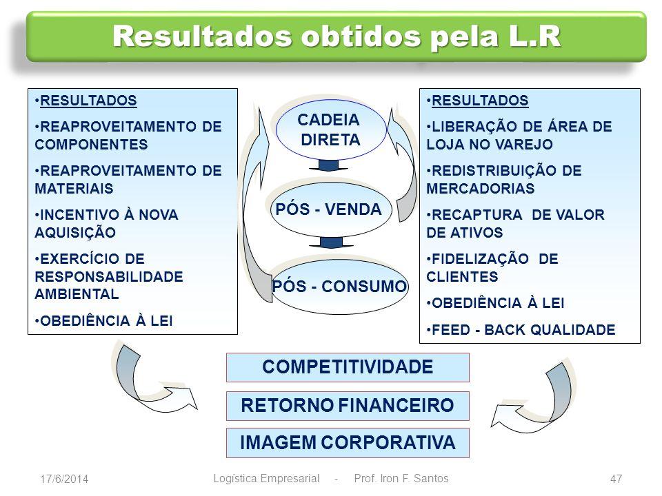 BENS DE PÓS -VENDA COMERCIALQUALIDADESUBSTITUIÇÃO COMPONENTES BENS DE PÓS -CONSUMO FIM DE VIDA ÚTIL EM CONDIÇÕES DE USO ESTOQUE CONSERTO / RERFORMA VALIDADE RETORNO AO CICLO DE NEGÓCIOS MERCADO SECUNDÁRIO DE PRODUTOS DISPOSIÇÃO FINAL RECICLAGEM COMPONENTES DESMANCHE REMANUFATURA MERCADO SECUNDÁRIO DE COMPONENTES MERCADO DE 2ª MÃO REUSO MERCADO SECUNDÁRIO DE MAT.