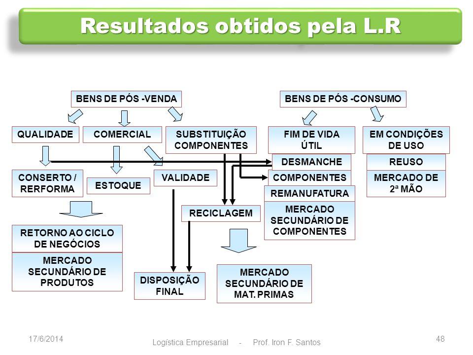17/6/201449 Logística Empresarial - Prof.Iron F.