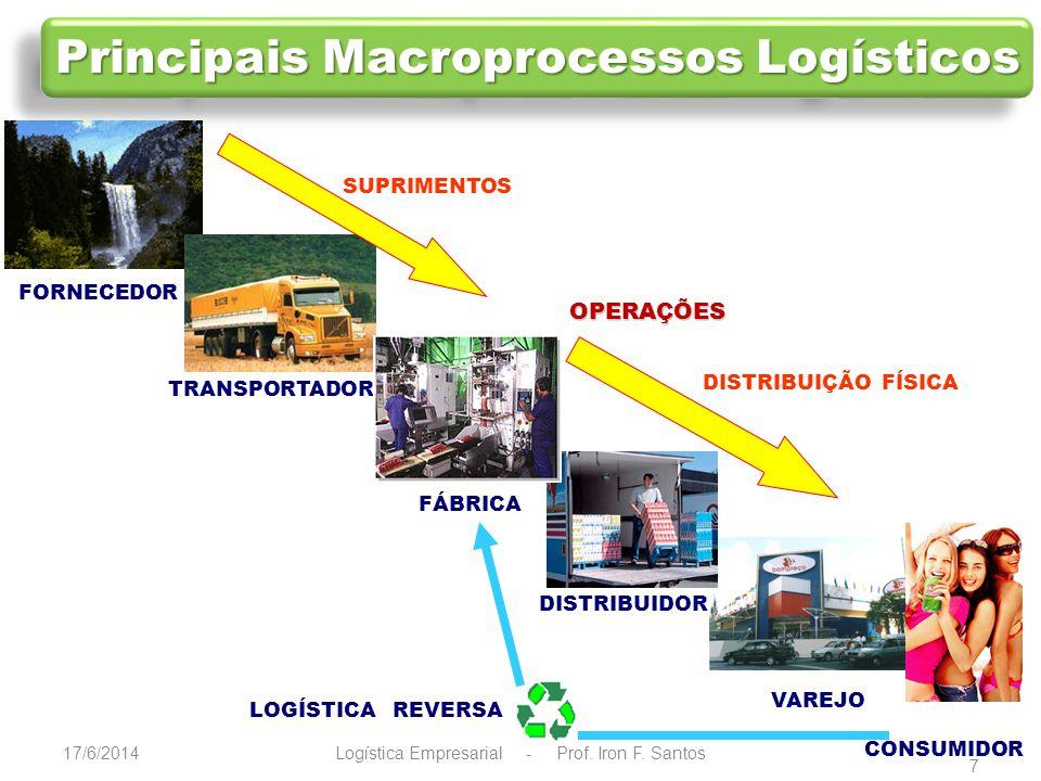 17/6/2014 8 Fluxo Logístico Direto Fluxo Logístico Reverso Cliente Fornecedor Logística Empresarial - Prof.