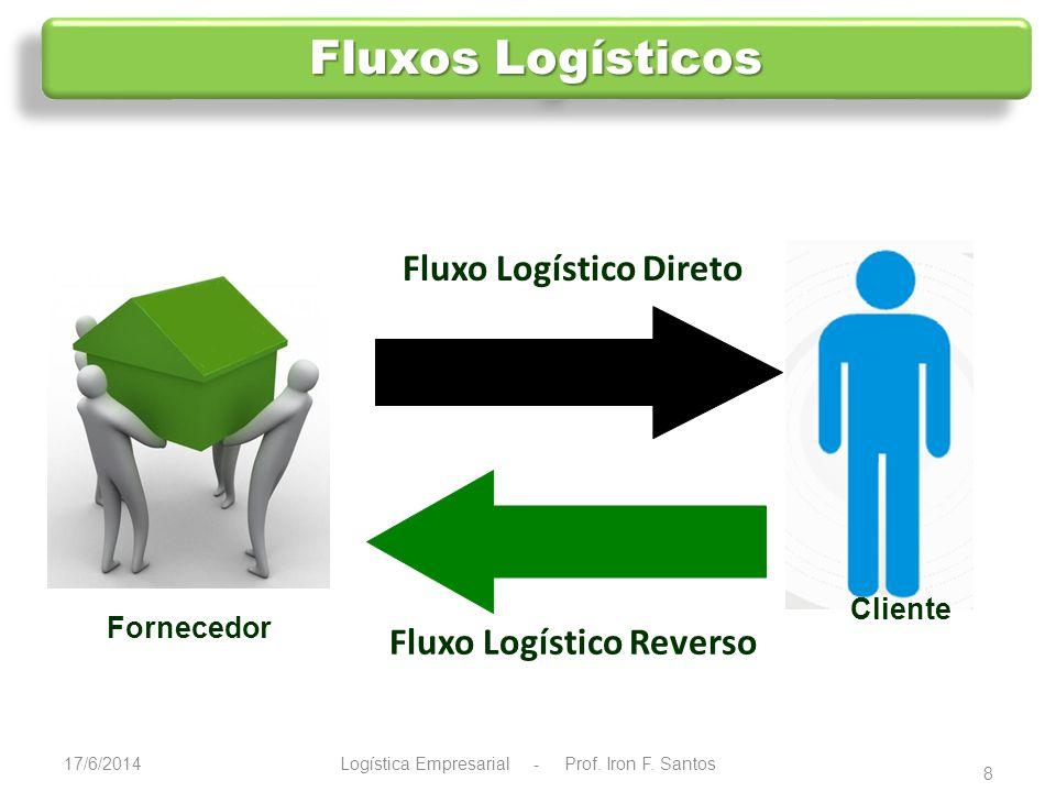 9 Definições, Conceitos e Abordagens Há muitas definições sobre L.R., muitas delas são extensões do conceito original do Council of Logistic Management (CLM).