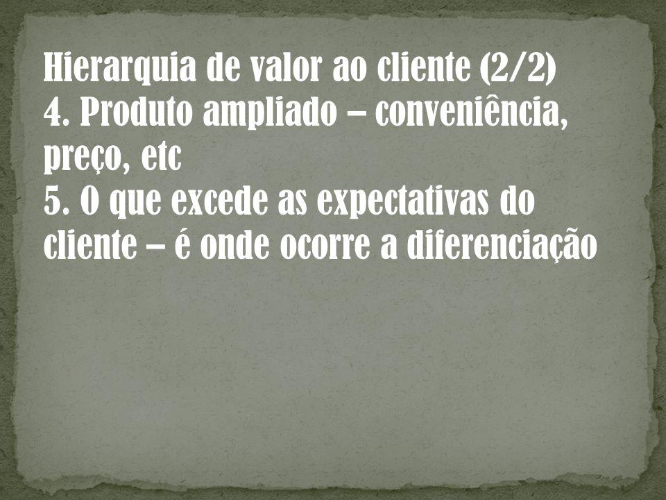 Hierarquia de valor ao cliente (2/2) 4. Produto ampliado – conveniência, preço, etc 5. O que excede as expectativas do cliente – é onde ocorre a difer