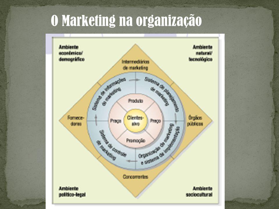 O Marketing na organização