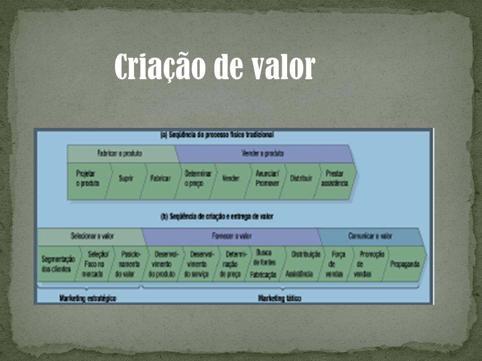 Criação de valor