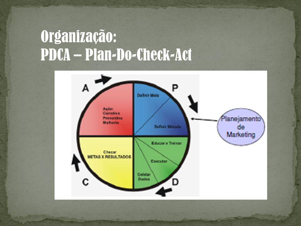 Organização: PDCA – Plan-Do-Check-Act