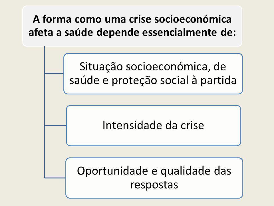 A forma como uma crise socioeconómica afeta a saúde depende essencialmente de: Situação socioeconómica, de saúde e proteção social à partida Intensidade da crise Oportunidade e qualidade das respostas