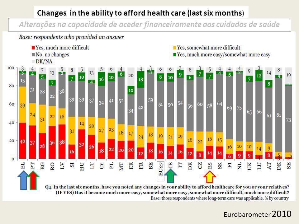 Changes in the ability to afford health care (last six months ) Eurobarometer 2010 Alterações na capacidade de aceder financeiramente aos cuidados de saúde