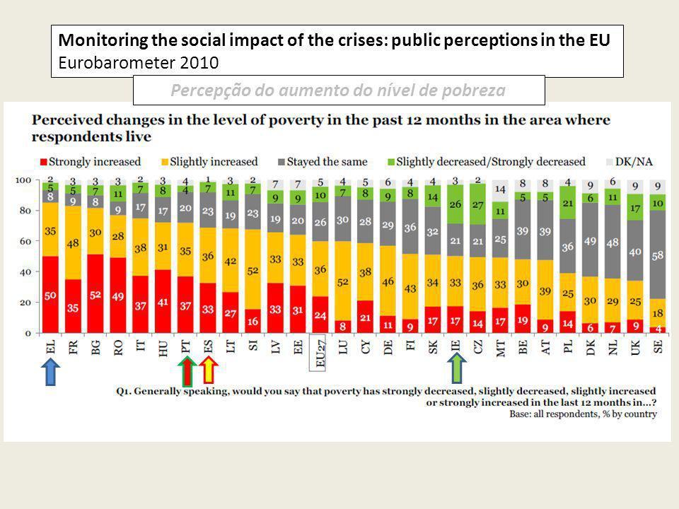 Monitoring the social impact of the crises: public perceptions in the EU Eurobarometer 2010 Percepção do aumento do nível de pobreza