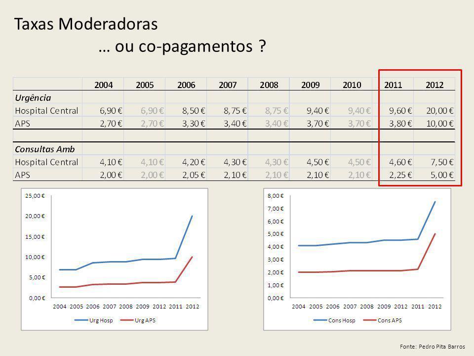 Taxas Moderadoras … ou co-pagamentos ? Fonte: Pedro Pita Barros