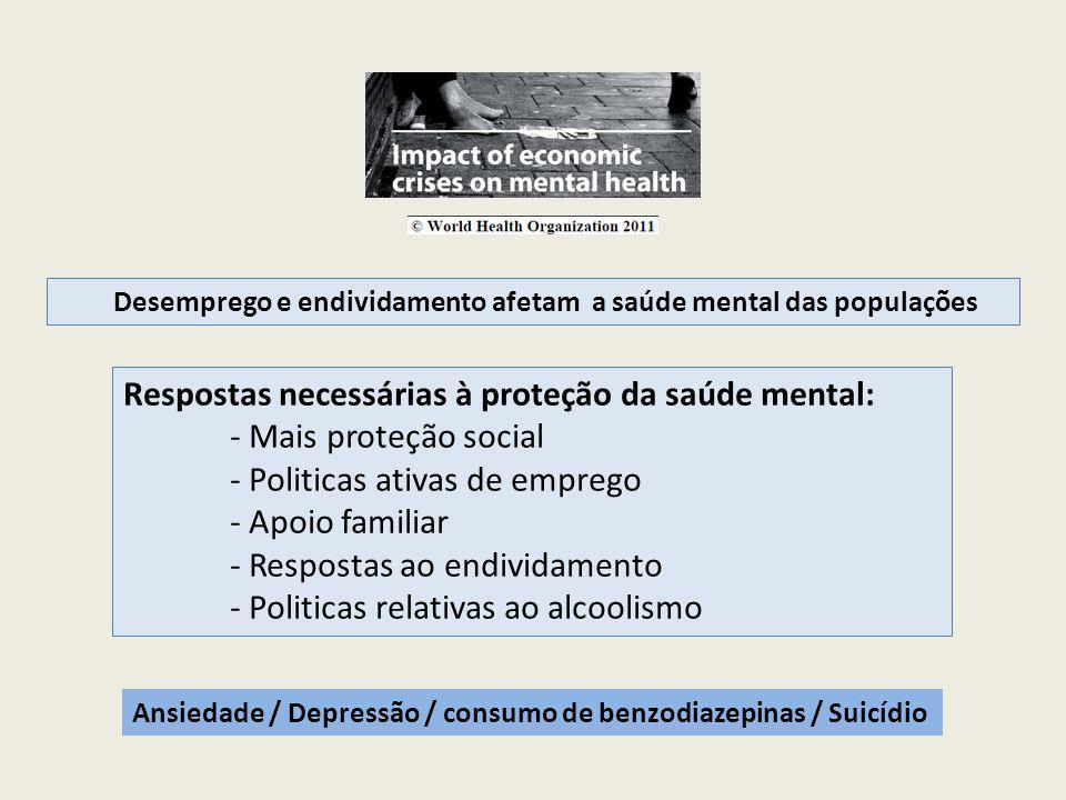 Desemprego e endividamento afetam a saúde mental das populações Respostas necessárias à proteção da saúde mental: - Mais proteção social - Politicas ativas de emprego - Apoio familiar - Respostas ao endividamento - Politicas relativas ao alcoolismo Ansiedade / Depressão / consumo de benzodiazepinas / Suicídio