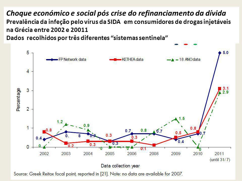 Choque económico e social pós crise do refinanciamento da dívida Prevalência da infeção pelo vírus da SIDA em consumidores de drogas injetáveis na Grécia entre 2002 e 20011 Dados recolhidos por três diferentes sistemas sentinela