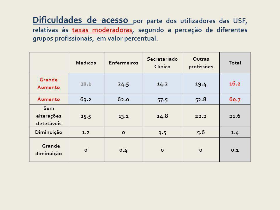 Dificuldades de acesso por parte dos utilizadores das USF, relativas às taxas moderadoras, segundo a perceção de diferentes grupos profissionais, em valor percentual.