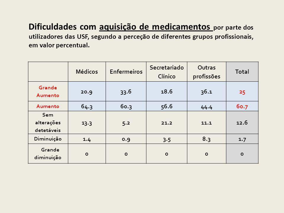 Dificuldades com aquisição de medicamentos por parte dos utilizadores das USF, segundo a perceção de diferentes grupos profissionais, em valor percentual.
