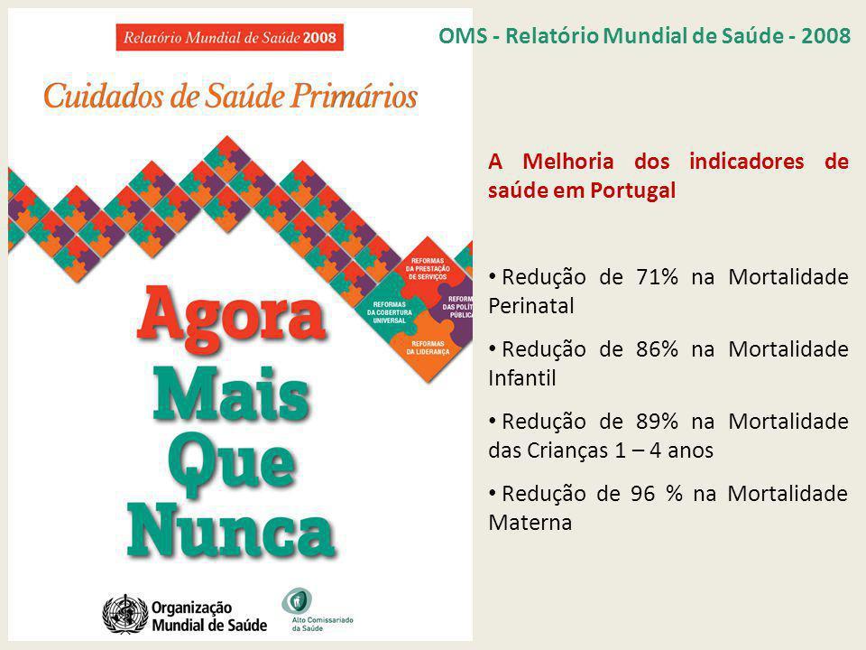 A Melhoria dos indicadores de saúde em Portugal Redução de 71% na Mortalidade Perinatal Redução de 86% na Mortalidade Infantil Redução de 89% na Mortalidade das Crianças 1 – 4 anos Redução de 96 % na Mortalidade Materna OMS - Relatório Mundial de Saúde - 2008