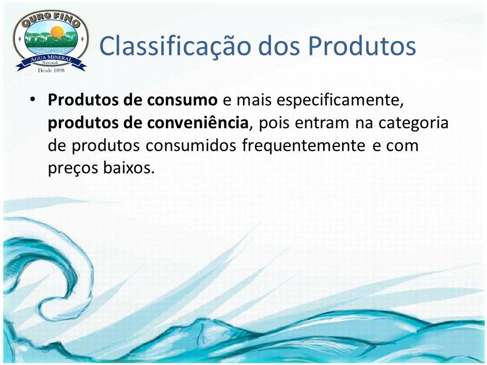 Classificação dos Produtos Produtos de consumo e mais especificamente, produtos de conveniência, pois entram na categoria de produtos consumidos frequentemente e com preços baixos.