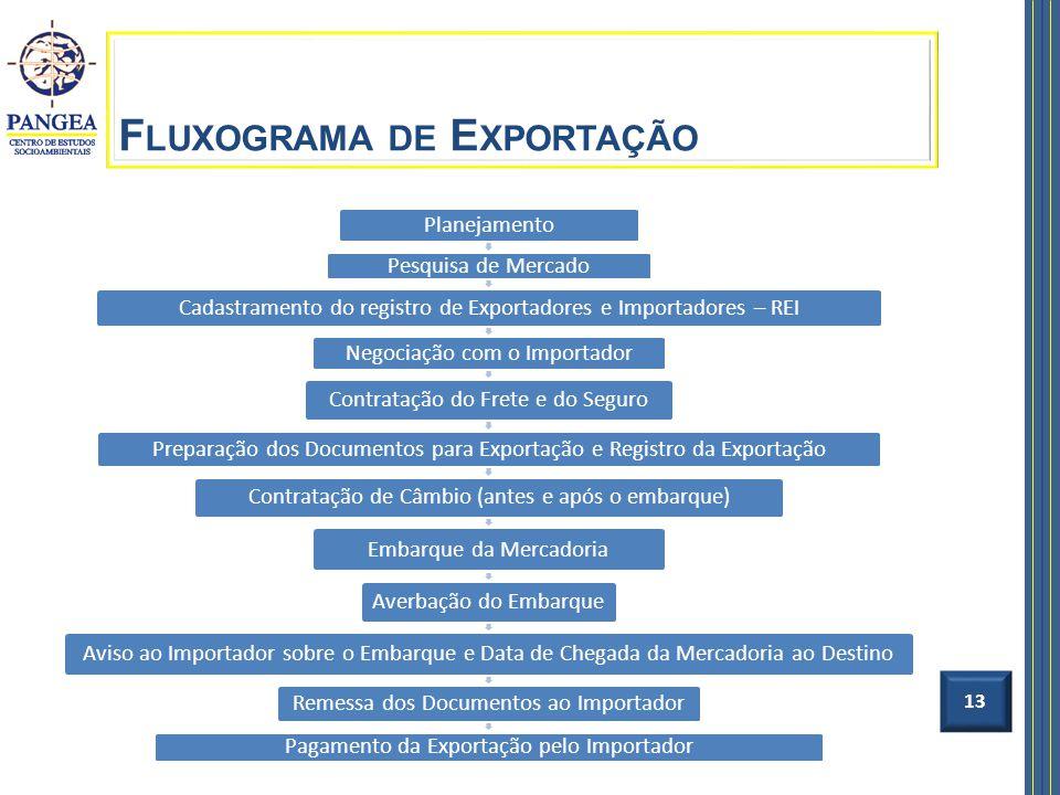 13 Planejamento Pesquisa de Mercado Cadastramento do registro de Exportadores e Importadores – REI Negociação com o Importador Contratação do Frete e