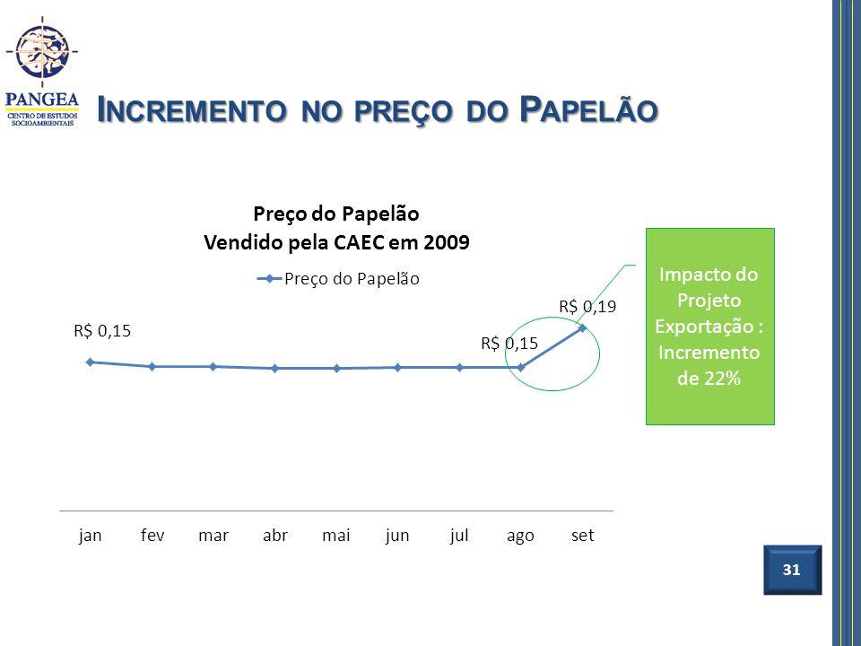 I NCREMENTO NO PREÇO DO P APELÃO 31 Impacto do Projeto Exportação : Incremento de 22%