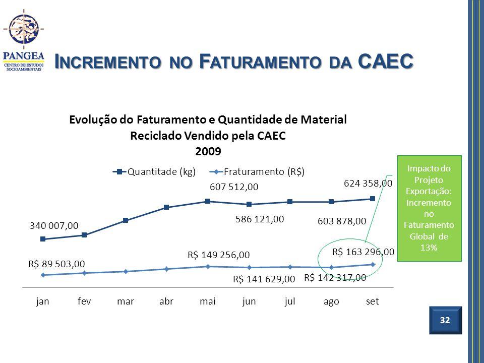 I NCREMENTO NO F ATURAMENTO DA CAEC 32 Impacto do Projeto Exportação: Incremento no Faturamento Global de 13%