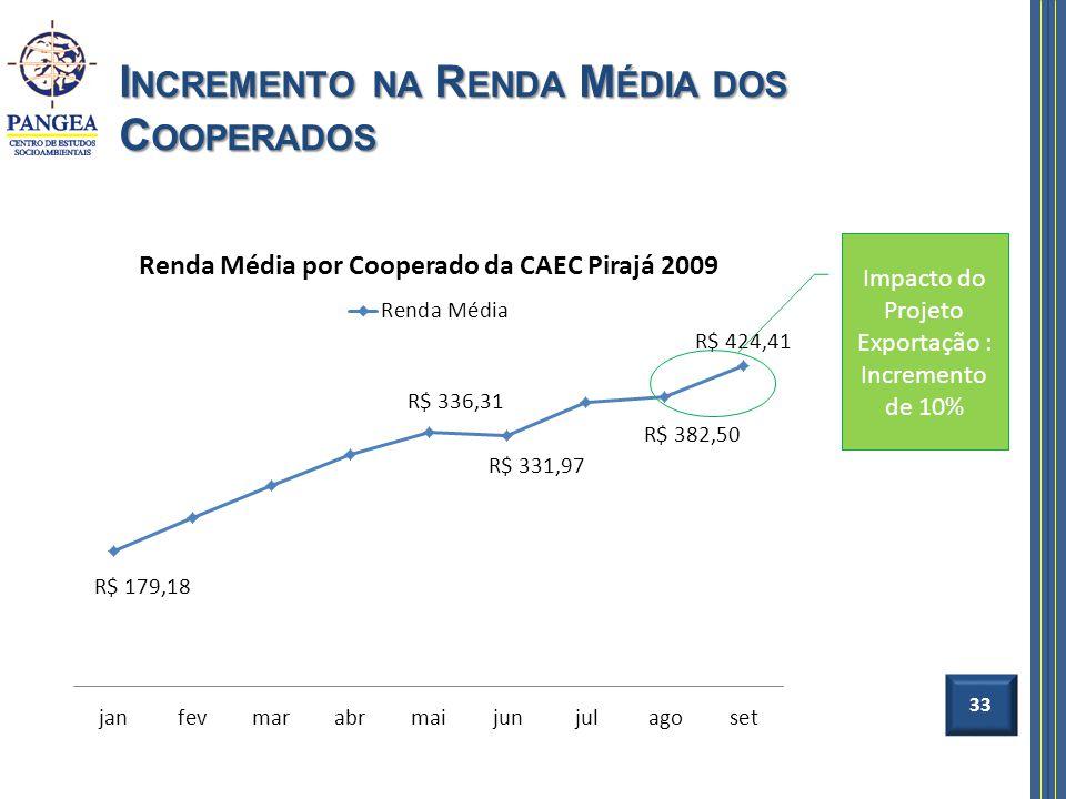 I NCREMENTO NA R ENDA M ÉDIA DOS C OOPERADOS 33 Impacto do Projeto Exportação : Incremento de 10%