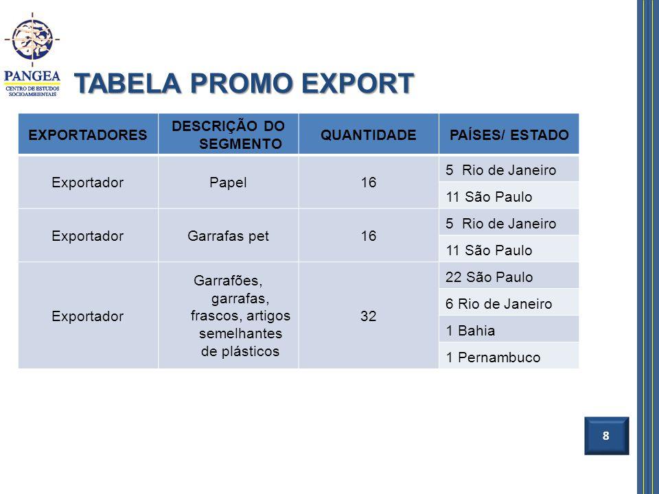 TABELA PROMO EXPORT 8 EXPORTADORES DESCRIÇÃO DO SEGMENTO QUANTIDADEPAÍSES/ ESTADO ExportadorPapel16 5 Rio de Janeiro 11 São Paulo ExportadorGarrafas p