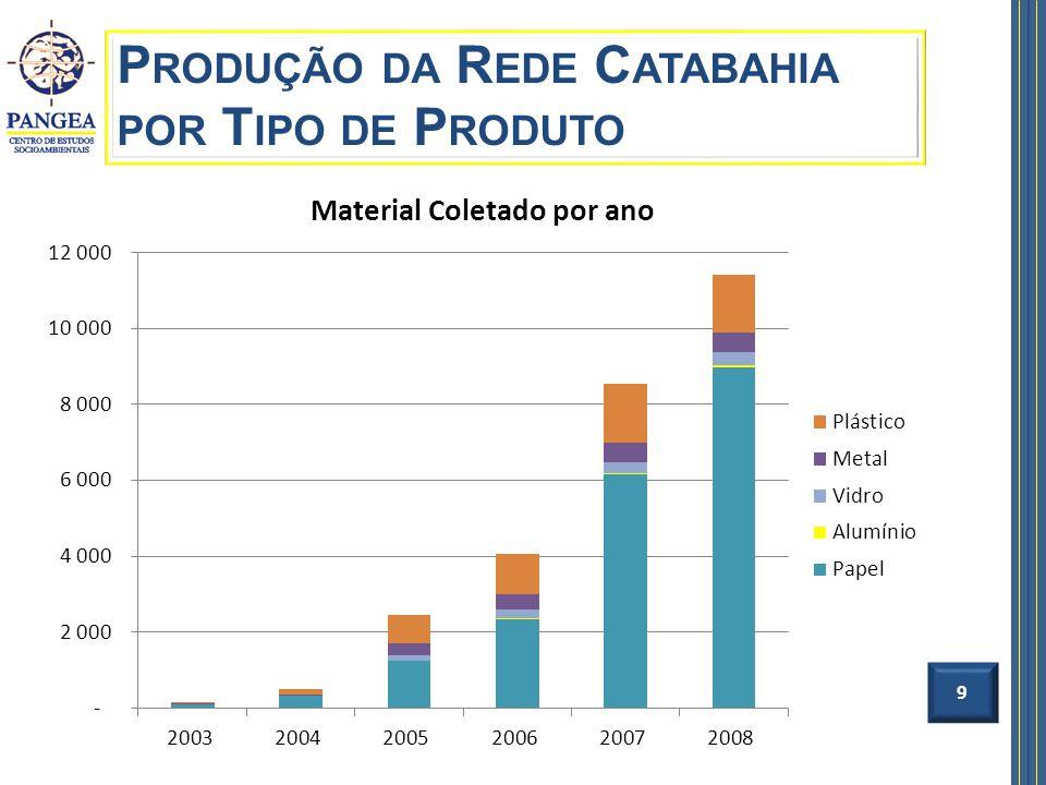 9 P RODUÇÃO DA R EDE C ATABAHIA POR T IPO DE P RODUTO