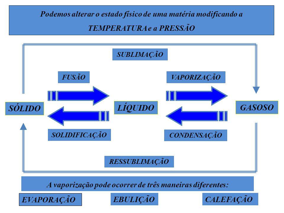 SÓLIDO GASOSO LÍQUIDO FUSÃOVAPORIZAÇÃO SUBLIMAÇÃO SOLIDIFICAÇÃO CONDENSAÇÃO A vaporização pode ocorrer de três maneiras diferentes: RESSUBLIMAÇÃO Pode