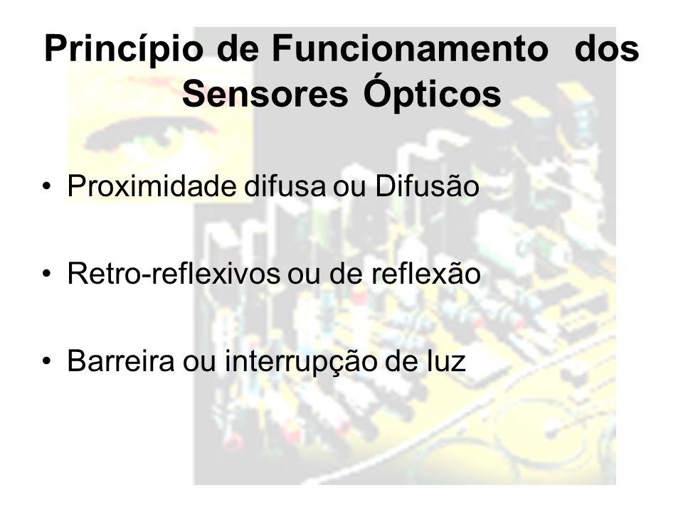 Princípio de Funcionamento dos Sensores Ópticos Proximidade difusa ou Difusão Retro-reflexivos ou de reflexão Barreira ou interrupção de luz