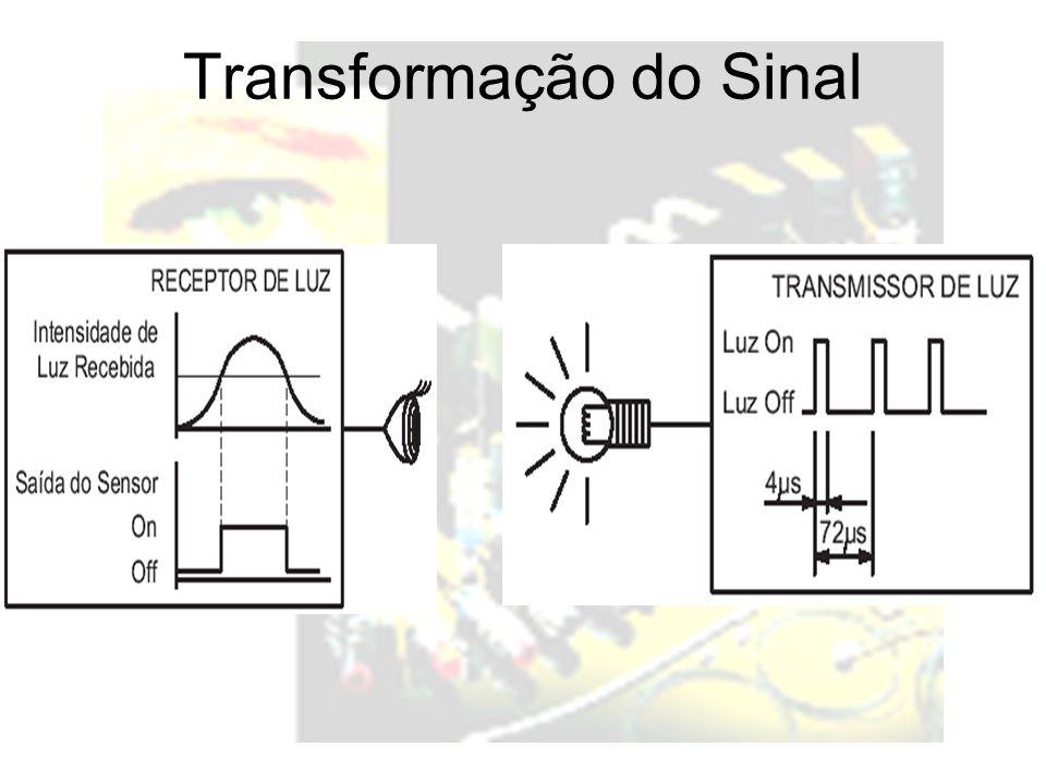 Transformação do Sinal
