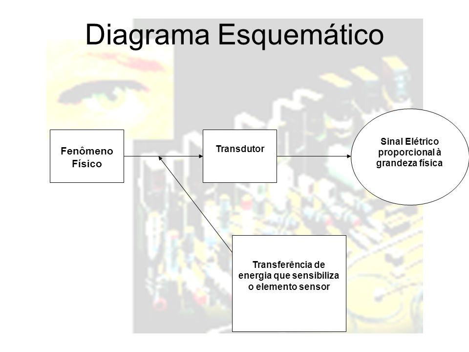Diagrama Esquemático Fenômeno Físico Transdutor Sinal Elétrico proporcional à grandeza física Transferência de energia que sensibiliza o elemento sensor