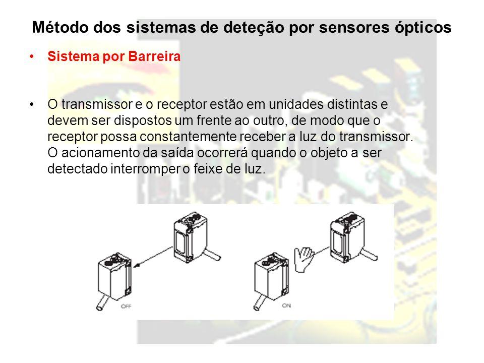 Método dos sistemas de deteção por sensores ópticos Sistema por Barreira O transmissor e o receptor estão em unidades distintas e devem ser dispostos um frente ao outro, de modo que o receptor possa constantemente receber a luz do transmissor.