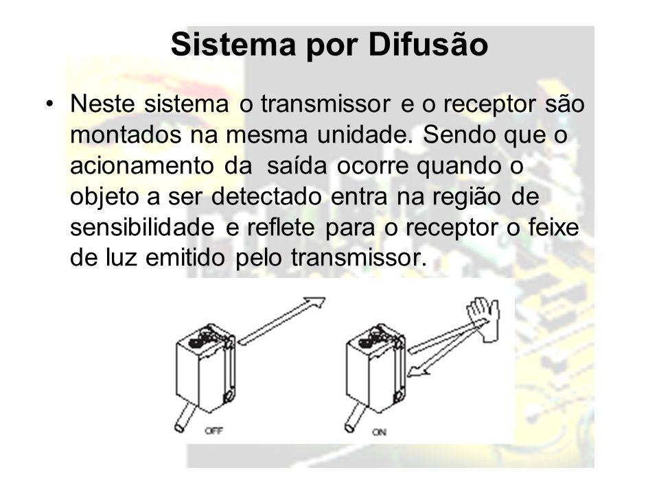 Sistema por Difusão Neste sistema o transmissor e o receptor são montados na mesma unidade. Sendo que o acionamento da saída ocorre quando o objeto a