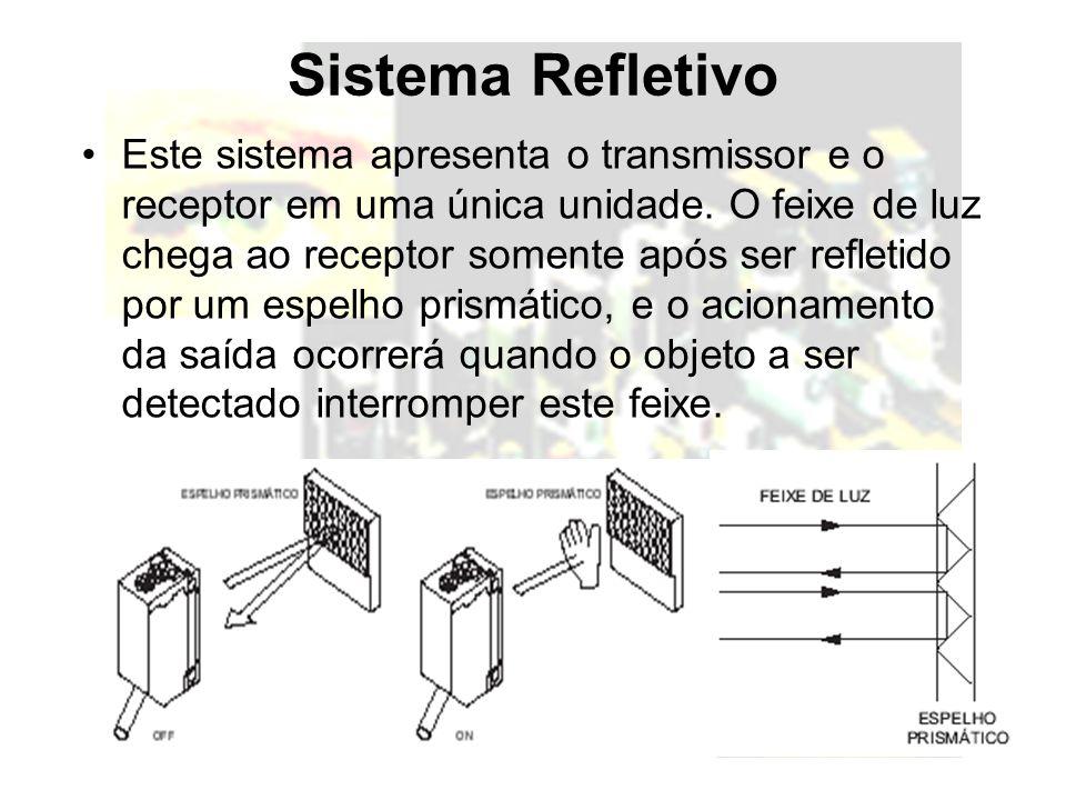 Sistema Refletivo Este sistema apresenta o transmissor e o receptor em uma única unidade. O feixe de luz chega ao receptor somente após ser refletido