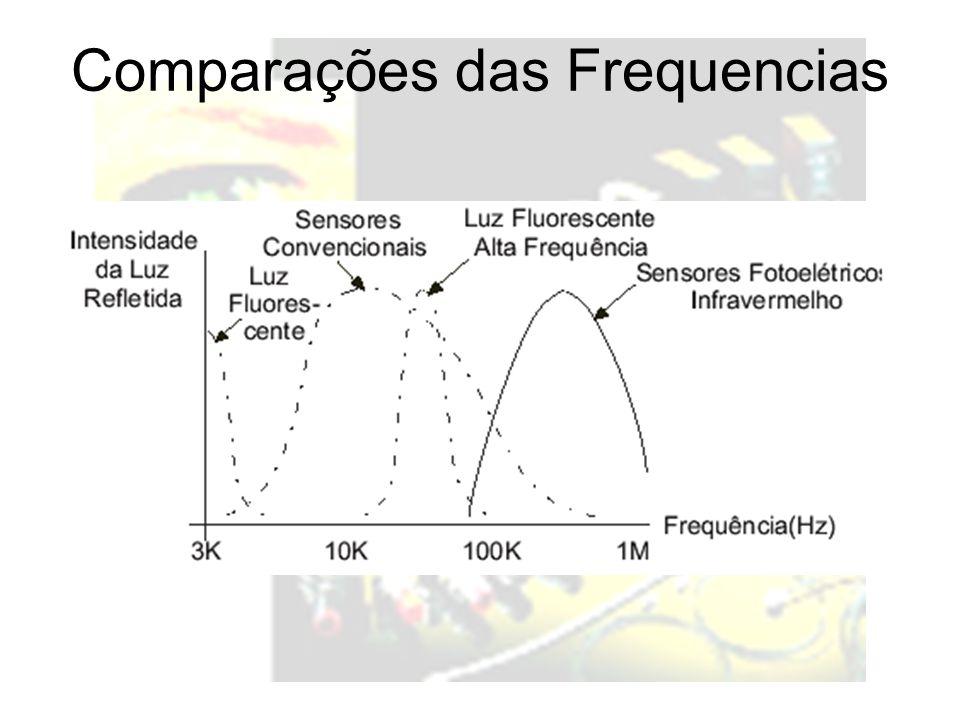 Comparações das Frequencias