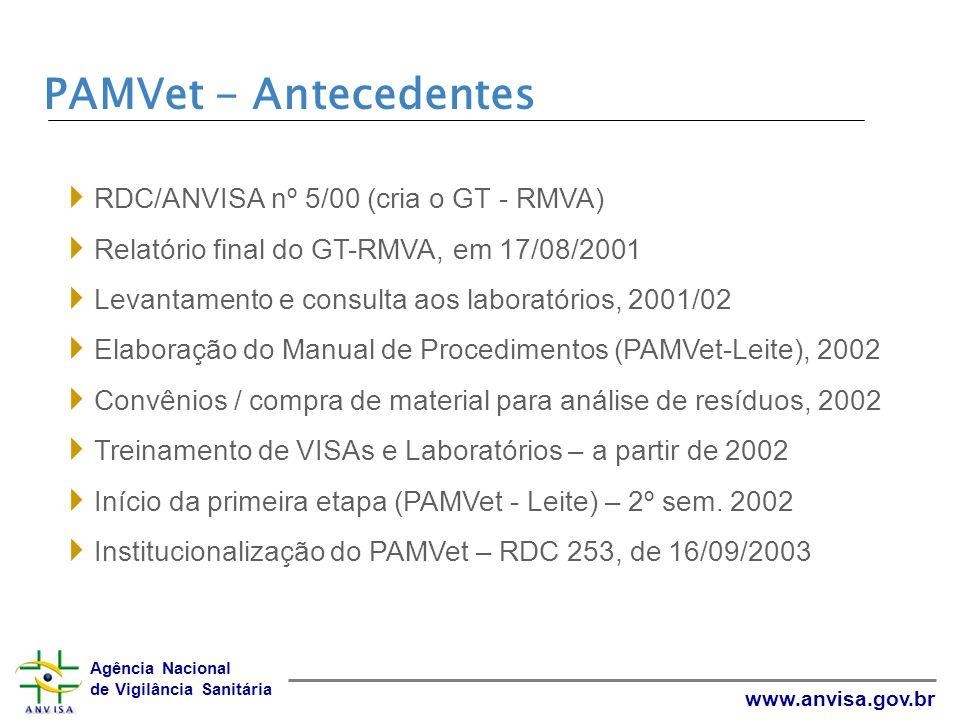 Agência Nacional de Vigilância Sanitária www.anvisa.gov.br PAMVet – Estrutura do Programa Coordenação Geral (ANVISA) Coordenação Técnica (INCQS) Coordenação de Amostragem (VISA-PR) Responsáveis pela Amostragem (VISAs) Responsáveis pelas Análises (LACENs, INCQS e CIENTEC)