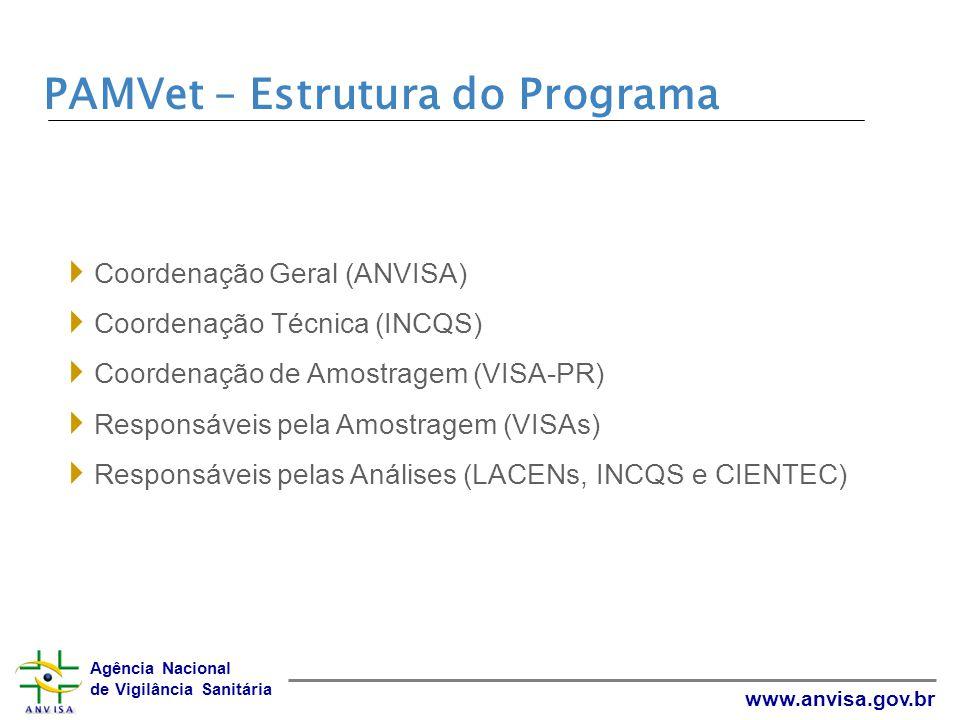 Agência Nacional de Vigilância Sanitária www.anvisa.gov.br PAMVet - Etapas de implantação PAMVet - Leite, a partir de 2002 PAMVet - Carnes (frango, bovina, suína e pescados) PAMVet - Ovos PAMVet – Mel de abelhas